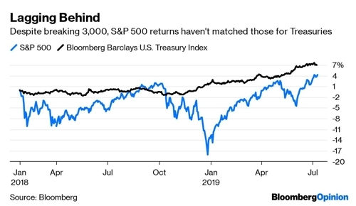 S&P500지수와 미 국채 수익률 블룸버그통신