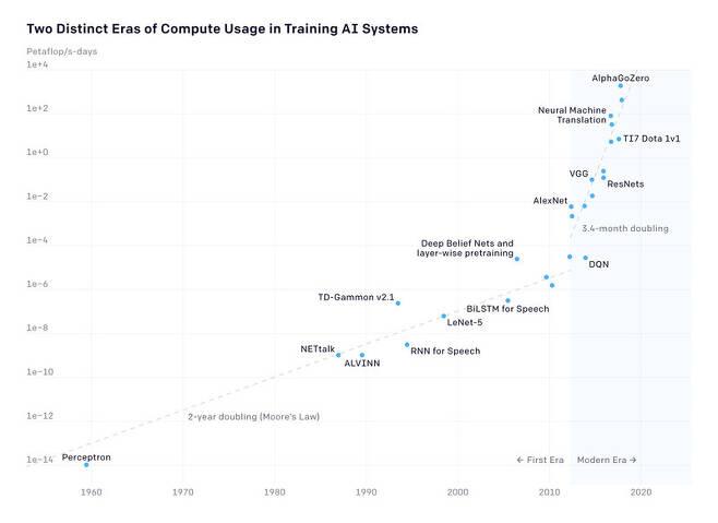 인공지능의 성능 향상 속도는 2012년을 전후로 가파른 상승 곡선을 그리기 시작했다. OPEN AI 제공
