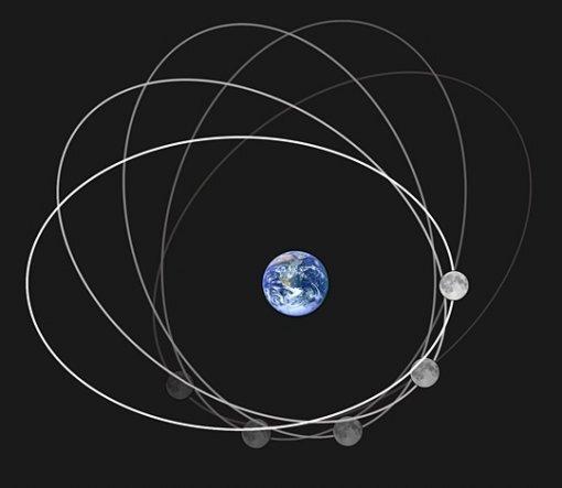 달이 지구를 도는 궤도 자체가 조금씩 시대 반대 방향으로 변하다가 8.85년이 지나야 제자리로 돌아옵니다. 위키피디아 공용