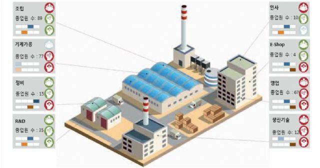 디지털 트랜스포메이션 지도의 예. (사진=IG Metall (2018), Tackling 'Industry 4.0'.)