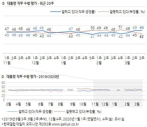 한국갤럽이 3월 20일 발표한 대통령 직무수행 평가