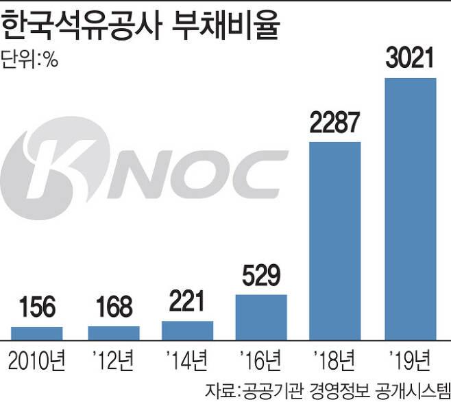 [이데일리 이미나 기자] 한국석유공사 부채비율. 알리오 제공