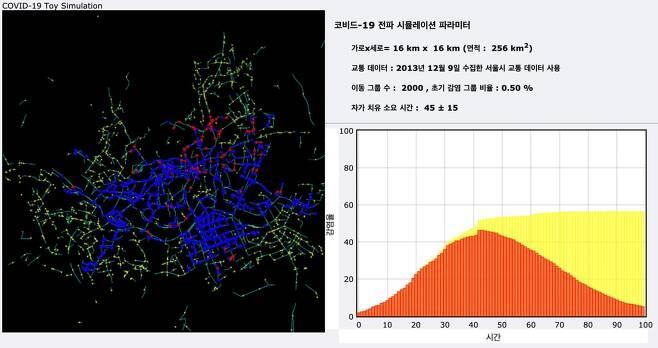 박인규 서울대 교수가 코로나19 전파 양상을 서울시 택시이동데이터에 접목한 결과 초기 붉은 점이 급속도로 확산됨 보여준다. 푸른색은 감염이후 자가치유 단계인 이들을 보여준다/사진=박인규 교수