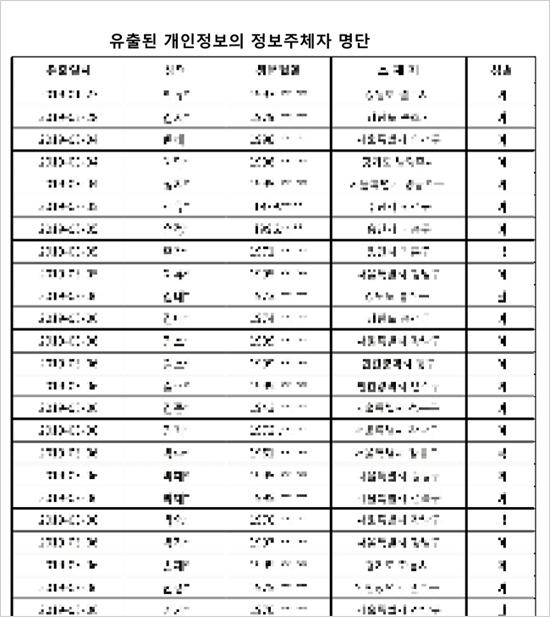 서울 송파구 위례동주민센터가 게시한 명단(모자이크 처리)에는 유출 일시, 이름과 생년월일의 일부, 소재지, 성별이 기재돼 있다.[송파구청 홈페이지]