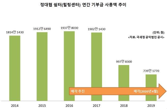 정대협 쉼터 기부금 사용액 추이 - 서울신문