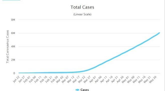 지난 1월부터 전 세계 누적 코로나19 확진자 수를 나타낸 그래프 [월드오미터 갈무리]