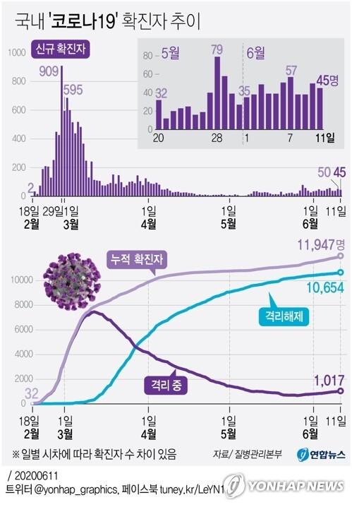 [그래픽] 국내 '코로나19' 확진자 추이 (서울=연합뉴스) 이재윤 기자 = 중앙방역대책본부(방대본)는 11일 0시 기준으로 신종 코로나바이러스 감염증(코로나19) 신규 확진자가 45명 늘어 총 1만1천947명이라고 밝혔다.       이달 들어 국내 신규 확진자 수는 35명(1일)→38명→49명→39명→39명→51명→57명→38명→38명→50명→45명(11일) 등으로 30∼50명대에서 등락을 거듭하고 있다. yoon2@yna.co.kr