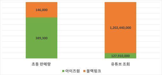 블랙핑크와 아이즈원의 초동판매량 및 유튜브 조회 수 최고 기록 비교