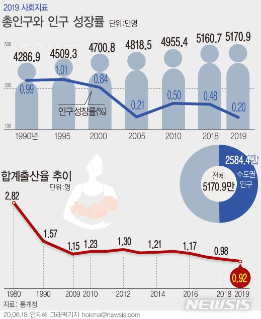 [서울=뉴시스]지난 18일 통계청이 발표한 '2019 한국의 사회지표'에 따르면 지난해 우리나라 총인구는 5170만9000명으로 전년 5160만7000명보다 10만2000명(0.2%) 증가했다. 인구보건복지협회는 2020 세계인구현황보고서 한국어판을 발간했다고 30일 밝혔다.(그래픽=안지혜 기자)  hokma@newsis.com