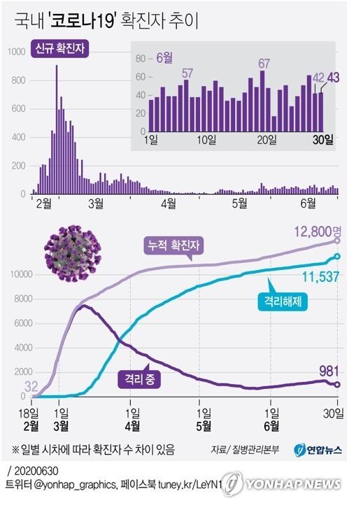 [그래픽] 국내 '코로나19' 확진자 추이 (서울=연합뉴스) 이재윤 기자 = yoon2@yna.co.kr