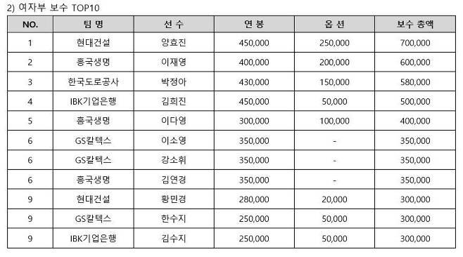 여자 프로배구 연봉 톱 10. (한국배구연맹 제공) © 뉴스1