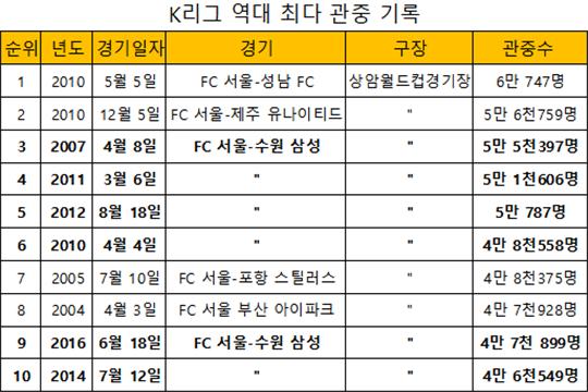 K리그 역대 최다 관중 기록이다. 슈퍼매치는 10위 안에 6회나 이름을 올리고 있다(표=엠스플뉴스)