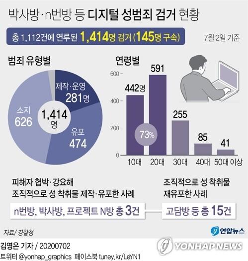 [그래픽] 박사방·n번방 등 디지털 성범죄 검거 현황