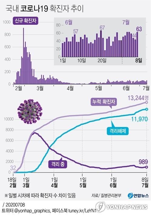 [그래픽] 국내 코로나19 확진자 추이 (서울=연합뉴스) 박영석 기자 = 중앙방역대책본부는 8일 0시 기준으로 국내 신종 코로나바이러스 감염증(코로나19) 신규 확진자가 63명 늘어 누적 1만3천244명이라고 밝혔다.       신규 확진자의 감염경로를 보면 해외유입이 33명으로, 지역발생 30명보다 많다. zeroground@yna.co.kr