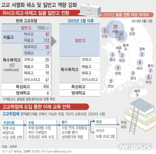 【서울=뉴시스】교육부가 고교학점제를 전면 도입하는 2025년 3월부터 자율형사립고(자사고)와 특수목적고(특목고)인 외국어고·국제고 79개교를 일반고로 일괄 전환한다.  (그래픽=안지혜 기자)  hokma@newsis.com