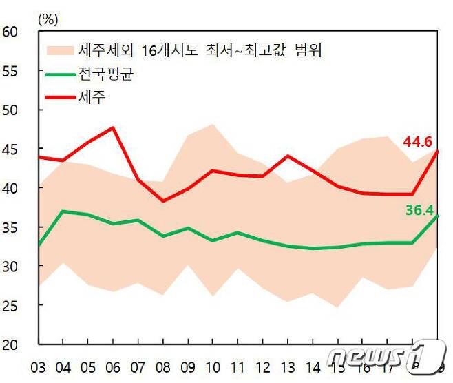 2019년 전국 시·도별 비정규직 비중(통계청 제공) /© News1