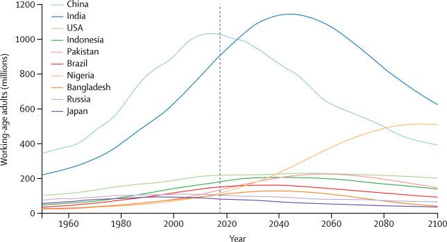 세계 인구 순위 1~10위인 나라의 1950년부터 2100년 사이 각국의 노동가능인구 변화 시나리오. 세로축은 노동가능인구(100만명 단위), 가로축은 연도. 미국 워싱턴대학 의과대학 산하 보건계량분석평가연구소(IHME), 의학전문 학술지 랜싯 제공.