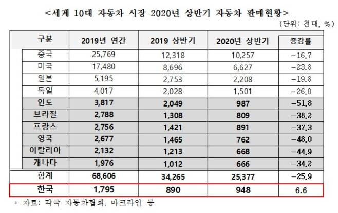 (한국자동차산업협회 제공) © 뉴스1