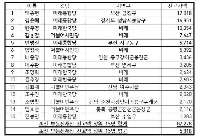 초선 의원 중 부동산재산 보유 상위 15명(단위 백만) © 뉴스1 (경실련 제공)