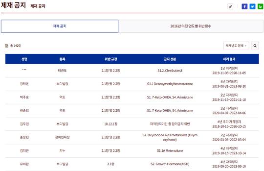 한국도핑방지위원회(KADA) 홈페이지에 게재된 도핑 위반자 명단. KADA는 도핑 위반의 이름, 종목, 위반규정, 금지약물 성분, 처리결과를 일반에 공개한다. 미성년자 선수의 경우는 이름만 가릴 뿐 다른 사항은 공개한다(사진=엠스플뉴스)