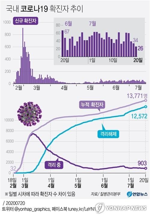 [그래픽] 국내 코로나19 확진자 추이 (서울=연합뉴스) 이재윤 기자 = yoon2@yna.co.kr