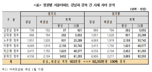 정권별 서울아파트 강남·강북 시세 차이 [경실련 제공. 재판매 및 DB 금지]