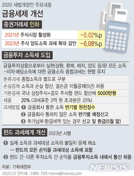 [서울=뉴시스] 2023년부터 국내 주식 양도소득 과세에 연간 5000만원까지 기본 공제가 적용된다. 앞서 정부가 내놓은 금융세제 개편안(2000만원 공제)에서 훨씬 완화된 것이다. (그래픽=안지혜 기자)  hokma@newsis.com