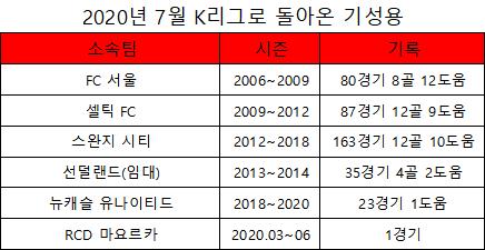 FC 서울 미드필더 기성용 프로 기록(표=엠스플뉴스)