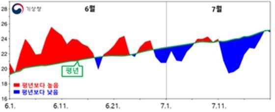6월 1일~7월 21일 전국 평균기온 일변화/사진=기상청