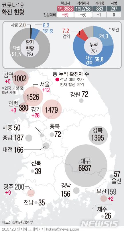 [서울=뉴시스]23일 0시 기준 코로나19 '검역 입국' 확진자는 누적 1002명으로 1000명을 넘어섰다. 특별입국절차 시행 130일 만이다. (그래픽=안지혜 기자)  hokma@newsis.com