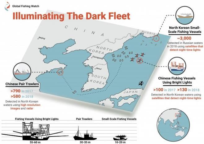 중국의 어선이 북한 동해에 진출해 불법 조업을 하는 과정을 인포그래픽으로 그렸다. 길이 30m 이상의 대형 쌍끌이 기선이 매년 수백 척씩 이동해 조업을 하고, 길이 50m 이상의 대형 오징어잡이배가 매년 100여 척씩 활동하면서 길이 20m 이하의 영세한 북한 어선은 러시아 배타적경제수역까지 밀려나 위험한 조업을 할 수밖에 없게 됐다. 글로벌피싱워치 제공