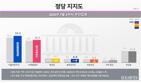 정당 지지율 6월 2주차 주간집계. (리얼미터 제공) © 뉴스1