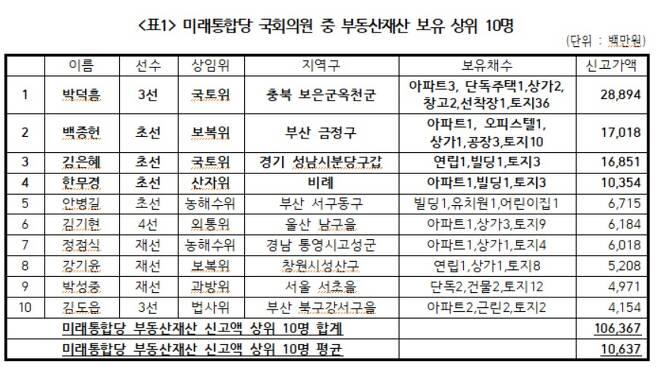 미래통합당 국회의원 중 부동산재산 보유 상위 10명 (경실련 제공) © 뉴스1