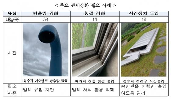 전국 일반정수장 위생관리 실태조사 결과./사진제공=환경부