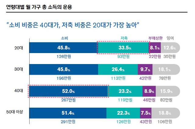 신한은행 '보통사람 금융생활 보고서 2019' 중 연령대별 총 소득 운용 현황. /사진제공=신한은행