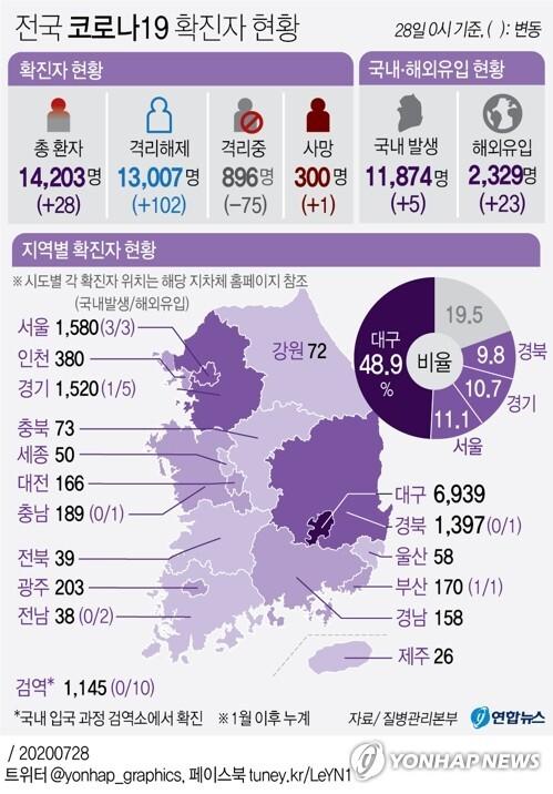 [그래픽] 전국 코로나19 확진자 현황 (서울=연합뉴스) 장예진 기자 = 국내 신종 코로나바이러스 감염증(코로나19) 여파가 지속하는 가운데 28일 일일 신규 확진자 수는 이틀째 20명대를 기록했다.       전날보다 해외유입이 다소 늘어나긴 했지만 지역발생이 줄어들면서 30명 아래를 유지했다.      jin34@yna.co.kr      페이스북 tuney.kr/LeYN1 트위터 @yonhap_graphics