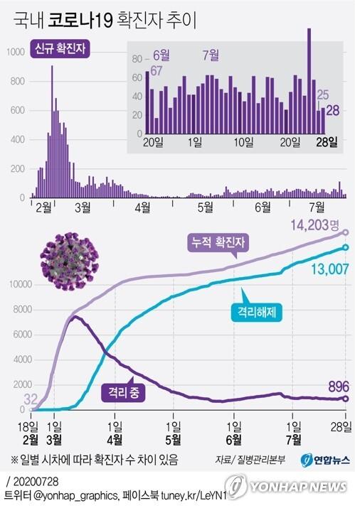 [그래픽] 국내 코로나19 확진자 추이 (서울=연합뉴스) 김영은 기자 = 중앙방역대책본부는 28일 0시 기준으로 국내 신종 코로나바이러스 감염증(코로나19) 신규 확진자가 28명 늘어 누적 1만4천203명이라고 밝혔다.       0eun@yna.co.kr      페이스북 tuney.kr/LeYN1 트위터 @yonhap_graphics