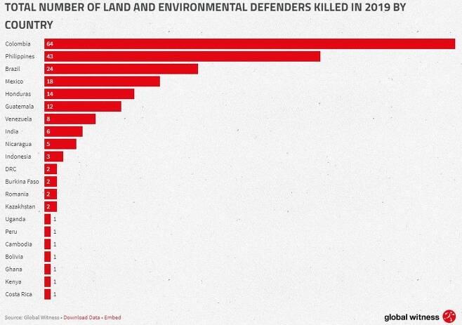 지난해 살해된 환경운동가 국가별 수. [글로벌 위트니스 홈페이지 갈무리. 재판매 및 DB 금지]