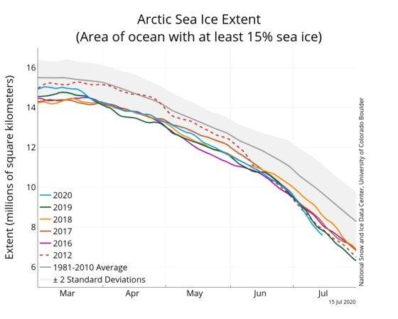 북극 얼음 면적. 여름이 되면서 줄어들고 있는데, 7월에 접어들면서 파란색으로 표시된 2020년 면적 수치가 다른 해보다 낮음을 볼 수 있다. 자료:미 국립 빙설데이터 센터.