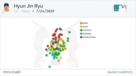[그림] 25일 류현진의 구종별 투구위치(자료=베이스볼서번트)
