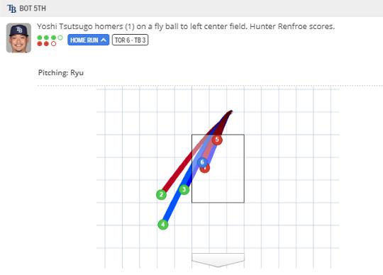 [그림] 5회 쓰쓰고 요시토모 타석 투구위치(자료=MLB.com)