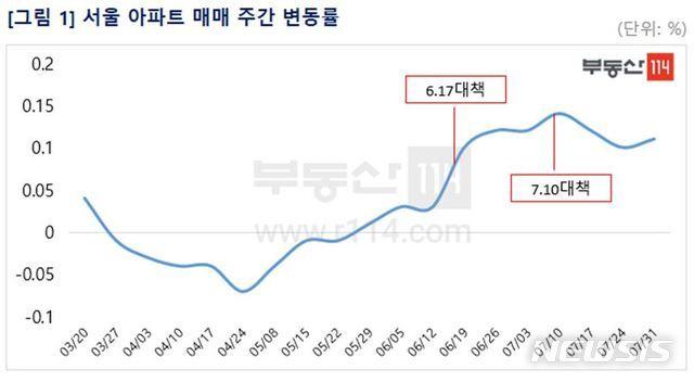 [서울=뉴시스]31일 부동산114이 발표한 '수도권 주간 아파트 시장동향'에 따르면 이번주 서울 아파트 매매가격은 0.11% 올랐고 재건축과 일반 아파트도 각각  0.07%, 0.12% 상승했다. (제공 = 부동산114) 2020.07.31.