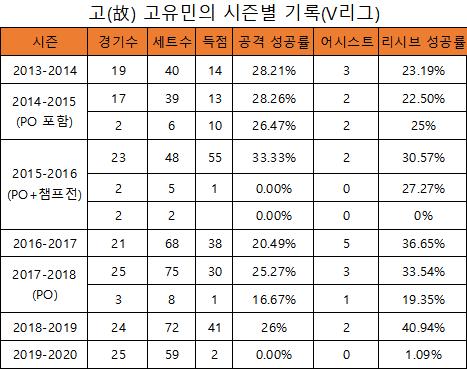 고유민의 V리그 시즌별 기록(표=엠스플뉴스)