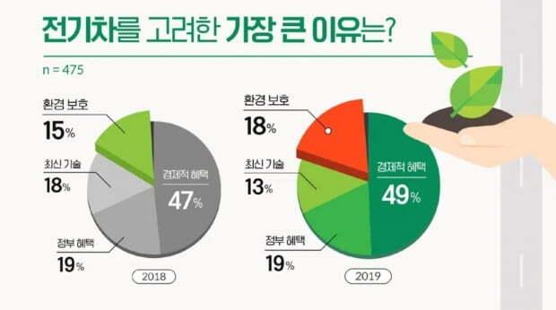 EV 트렌드 코리아 설문조사 결과 응답자의 68%는 전기차를 고려하는 이유로 경제성을 꼽았다. 사진=EV 트렌드 코리아