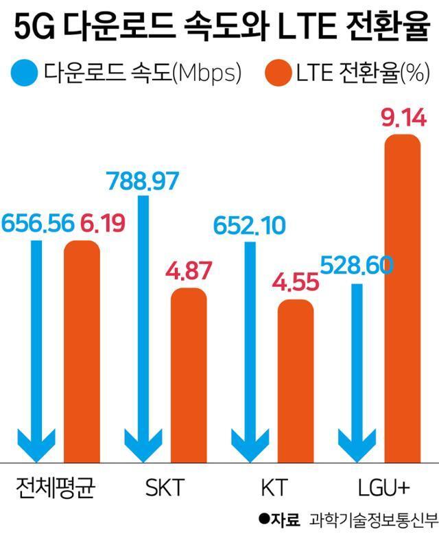 5G 다운로드 속도와 LTE 전환율