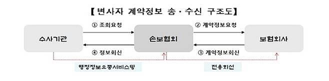 변사자 손해보험 계약정보 조회 시스템 구조도 [손해보험협회 제공]