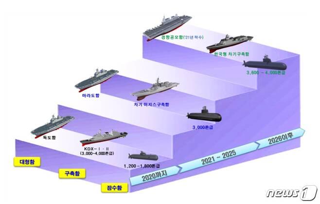 경항공모함 등 해상・상륙전력 도입 계획.(국방부 제공) © 뉴스1