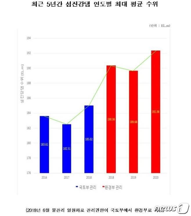 2018년 6월 물 관리 일원화 정책 시행 전후 섬진강댐 평균수위 추이 현황.2020.8.12/© 뉴스1