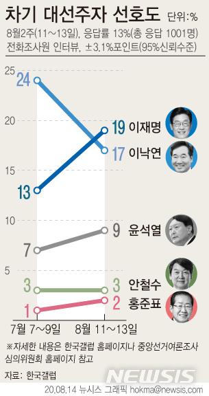 [서울=뉴시스] 14일 여론조사 기관 한국갤럽이 지난 11~13일 진행한 8월 둘째 주 차기 정치 지도자 선호도 조사결과에 따르면 이재명 경기지사가 19%의 지지율로 1위를 차지했다.  (그래픽=안지혜 기자)  hokma@newsis.com