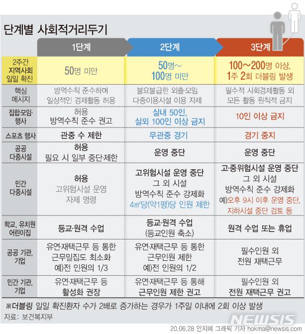 [서울=뉴시스] 정부가 2주간 일일 확진 환자(지역사회 환자 중시)가 50~100명 미만일 때 '사회적 거리 두기' 2단계, 하루 확진자 수가 100명 이상이거나 2배로 증가하는 일이 일주일 2회 이상 발생했을 땐 3단계로 전환하기로 했다. (그래픽=안지혜 기자)  hokma@newsis.com